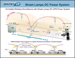 Hi-mobile Wireless Surveillance with Street Lamps DC Power System