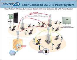 Mesh Network Surveillance System with Solar Collection DC UPS UPS Power System