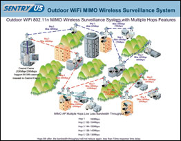 Outdoor WIFI 802.11n MIMO Wireless Surveillance System with Multiplt Hops Features