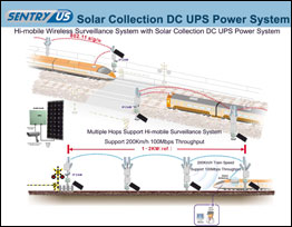 Hi-mobile Wireless Surveillance System with Solar Collection DC UPS Power System