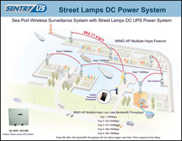 Sea Port Wireless Surveillance System with Street Lamps DC UPS Power System